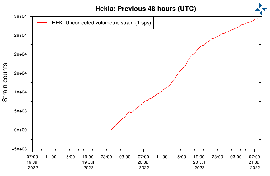 Hekla strain & seismic activity
